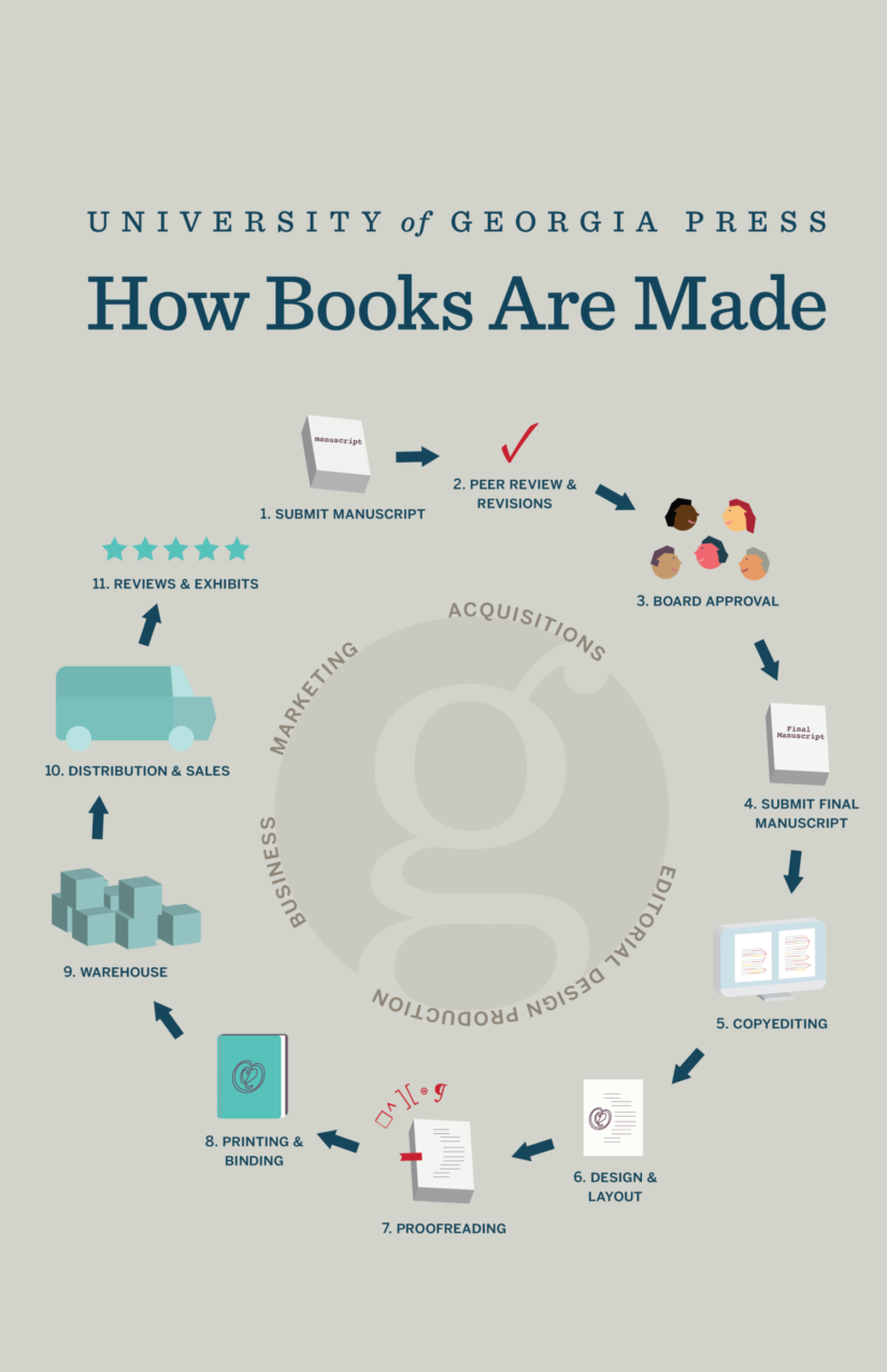 Infographic on the lifecycle of a book