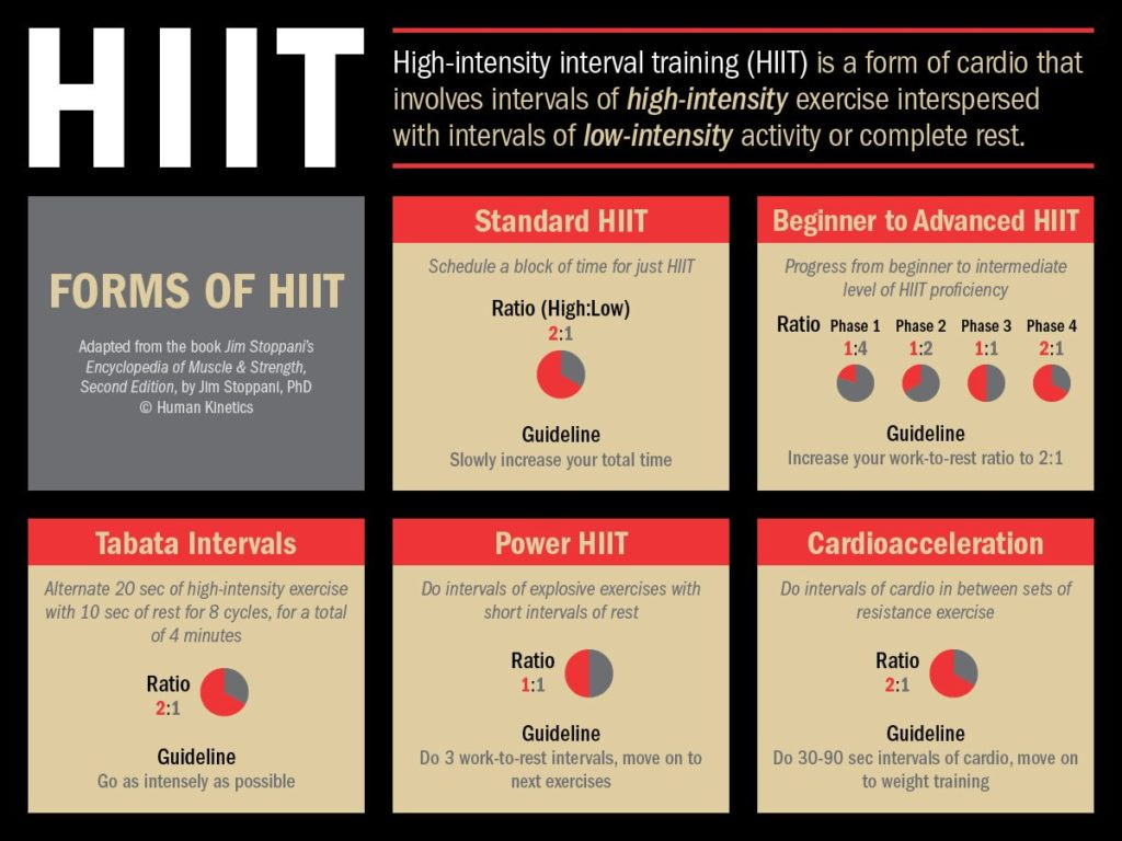 Types of HIIT